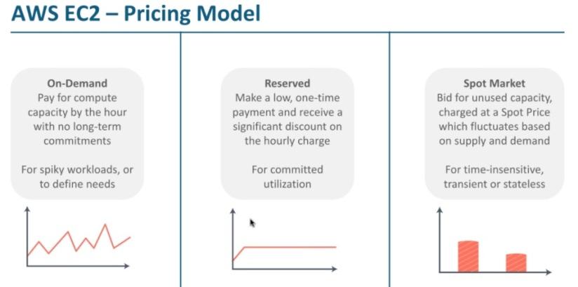 AWS-Pricing